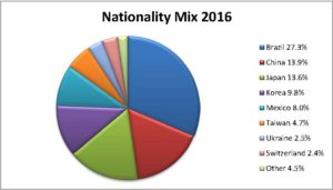 Nationality Mix 2016